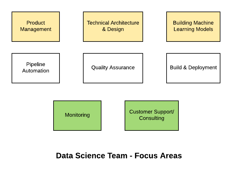 Data Science Team Roles & Responsibilities