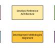 DevOps Architect Interview Topics