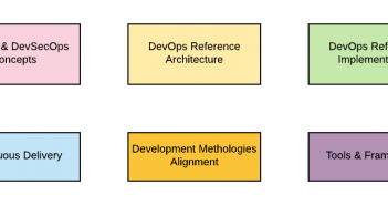 DevOps Architect Interview Topics