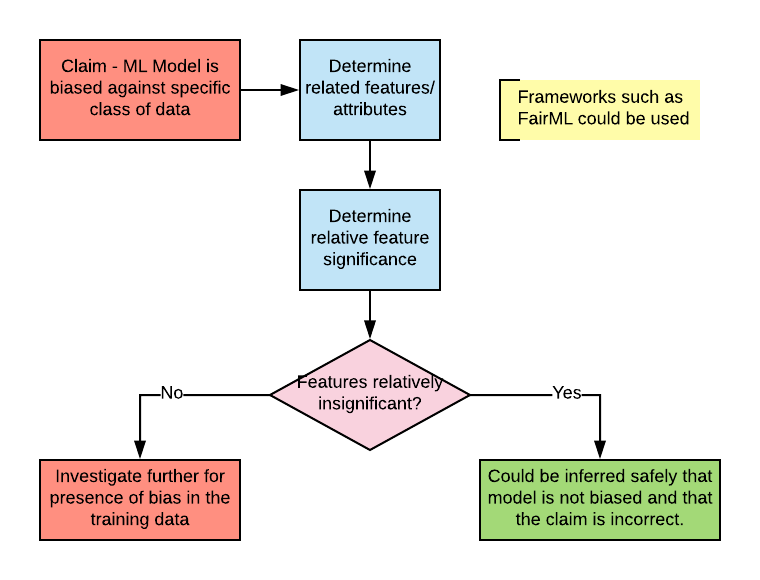 FairML for Bias Detection in Machine Learning Models