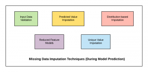 Missing Data Imputation Techniques