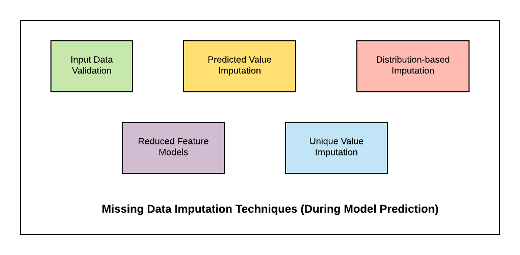 Missing Data Imputation Techniques