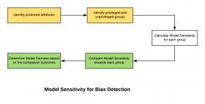 Model sensitivity for bias detection