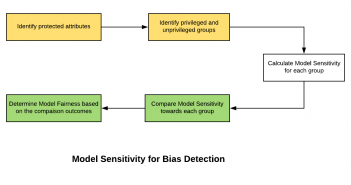 Model sensitivity for bias detection
