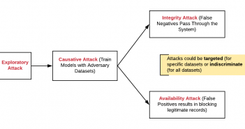 Threat Model - Security Attacks on Machine Learning Models