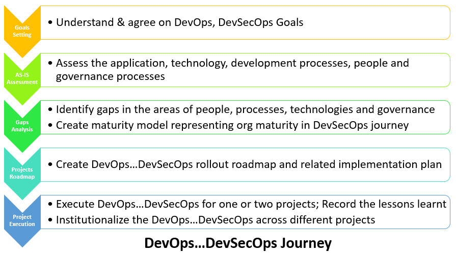 devops or devsecops implementation journey