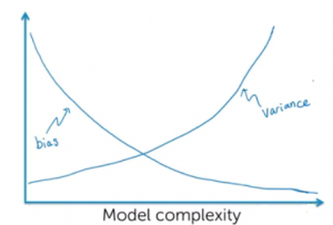 machine learning models bias variance vs complexity