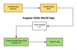 Angular Hello World App