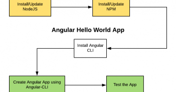 Angular Hello World App