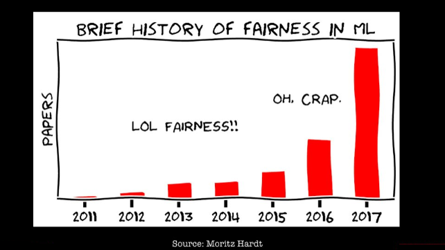 Machine learning model fairness research