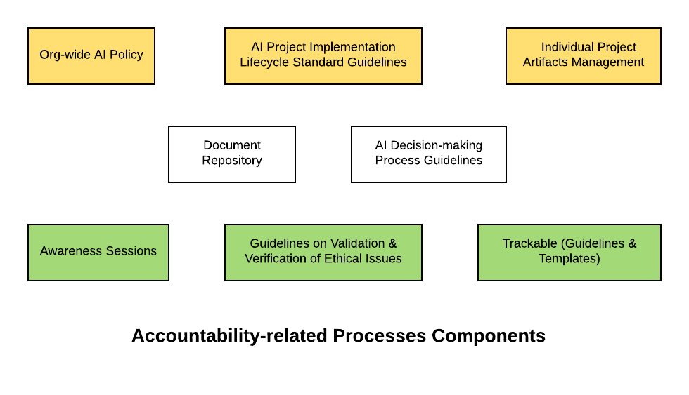 Ethical AI Framework - Accountability Processes