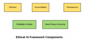 Ethical AI Framework Components