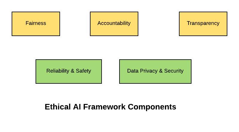 Ethical AI Framework Components