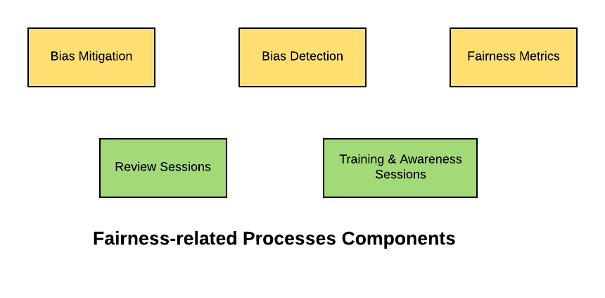 Ethical AI Framework - Fairness Processes