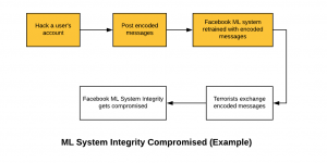 Facebook ML System Integrity Compromised