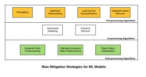 Machine learning models - Bias mitigation strategies
