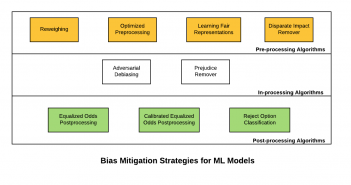 Machine learning models - Bias mitigation strategies