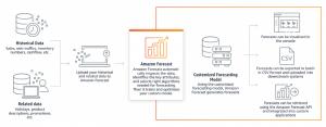 Amazon Forecast Technology Architecture