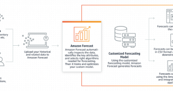 Amazon Forecast Technology Architecture