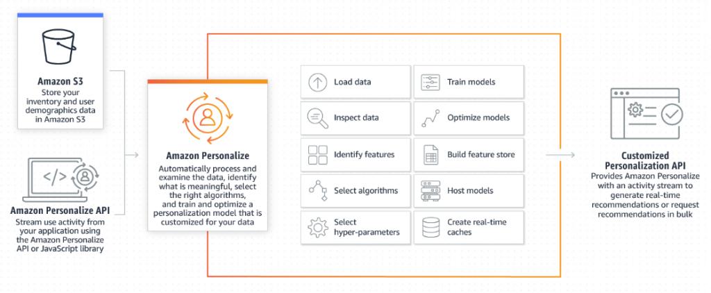 amazon_personalize_technology_architecture