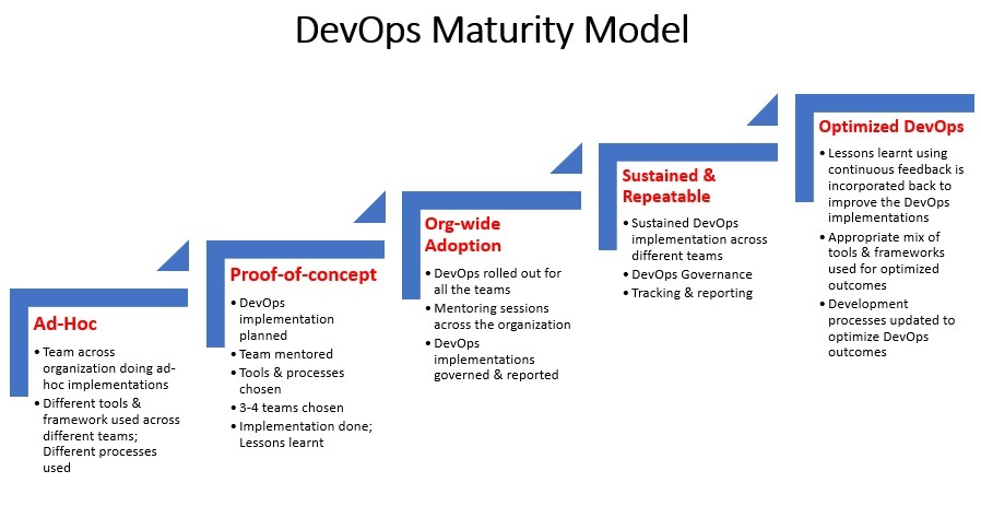 Sample DevOps Maturity Model