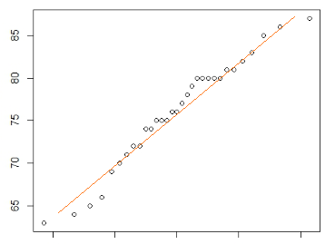 Plot representing simple linear model with regression line