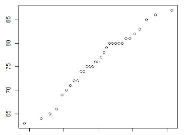 Plot representing simple linear model