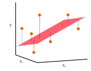 Multiple linear regression example