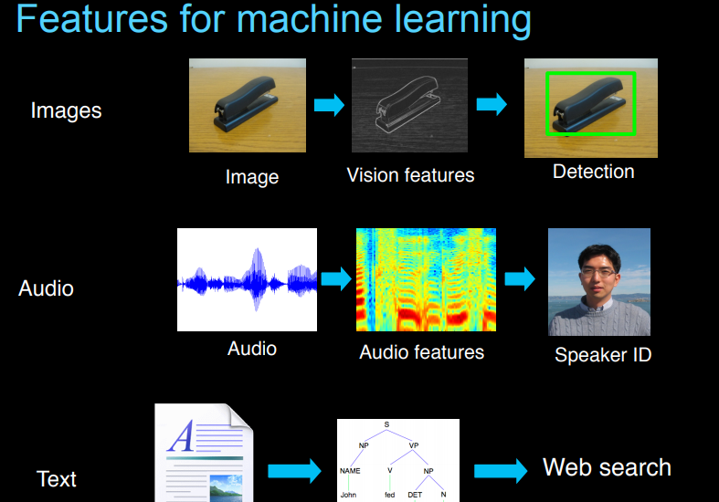 deep learning slides by andrew ng