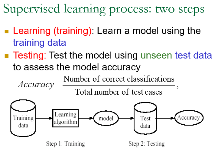 supervised learning slides sample