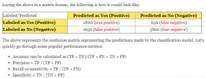 confusion matrix for classification model