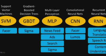 machine learning models at facebook