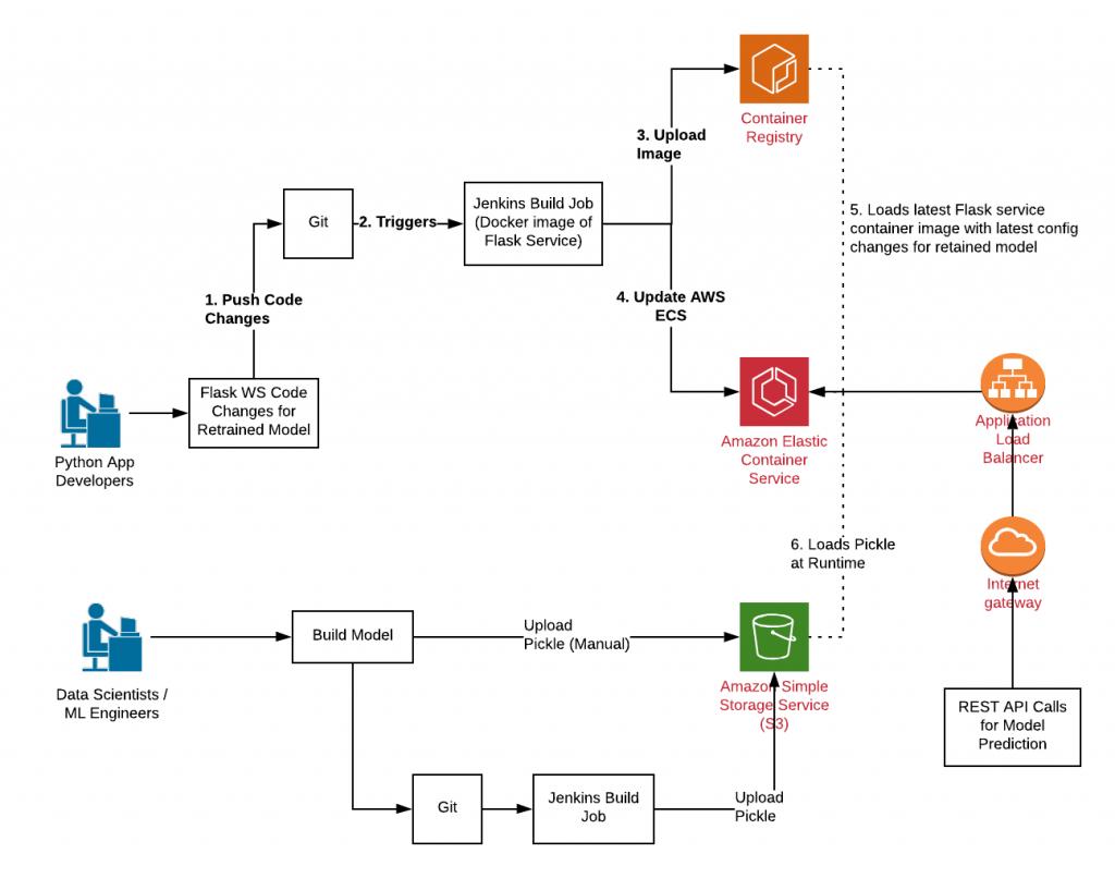 AWS ECS Cloud-native Model Deployments