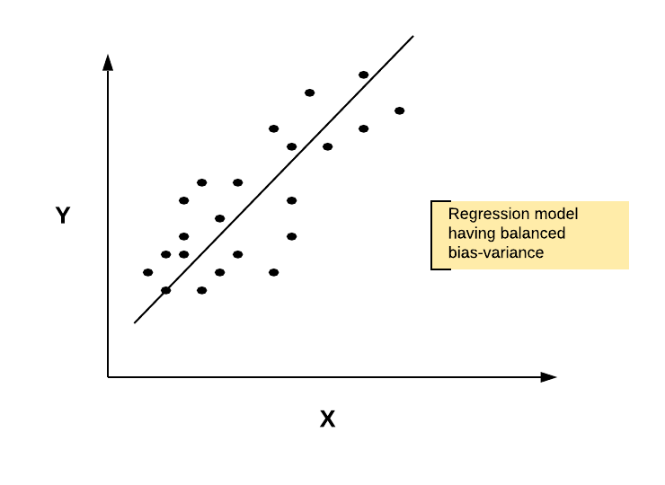 Regularization applied in the regression model