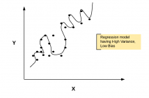 Regularization for regression models