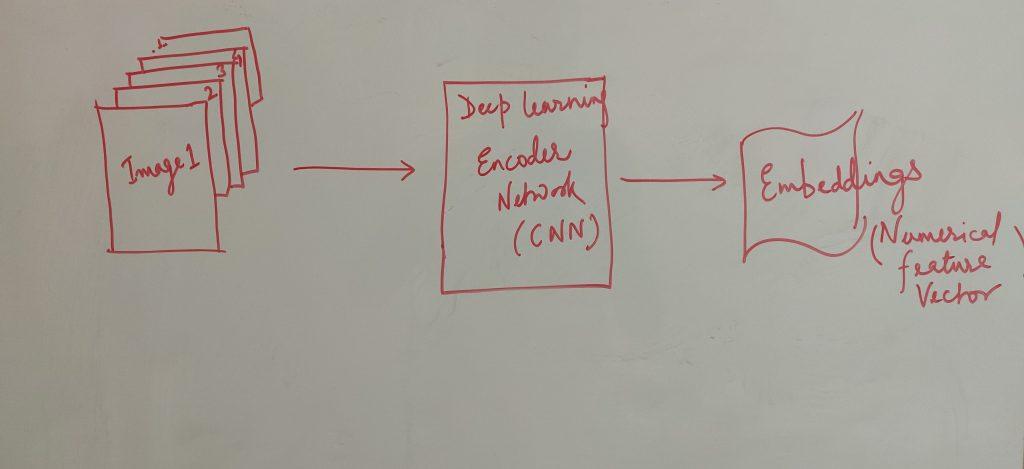 Create image embeddings using Autoencoder Network (CNN)