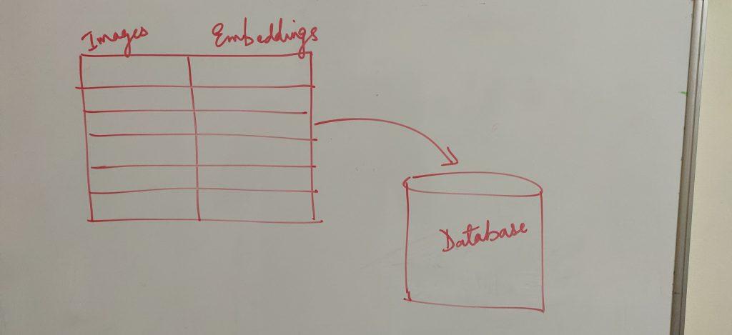 Embeddings Database