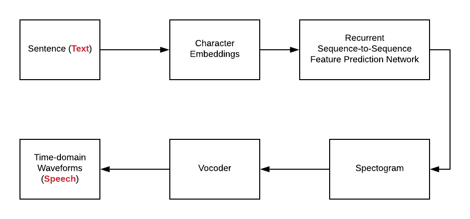 Neural Network Architecture for TTS