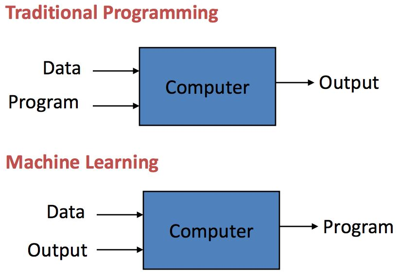 difference traditional software machine learning