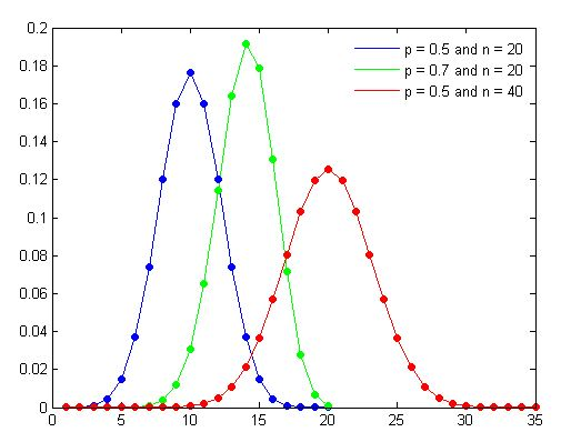 binomial distribution plot with different values of n and p