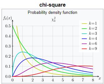 sample chisquare distribution plot