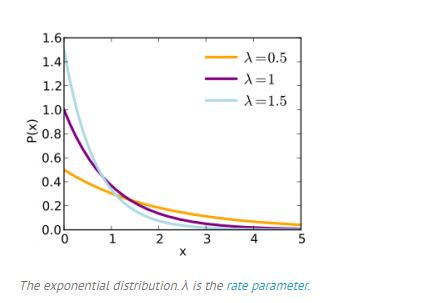 sample exponential distribution