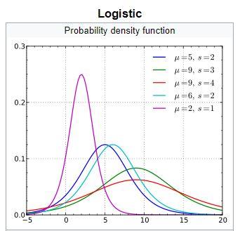 sample logistic distribution plot