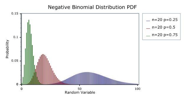 sample negative binomial distriibution plot