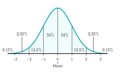 sample normal distribution curve