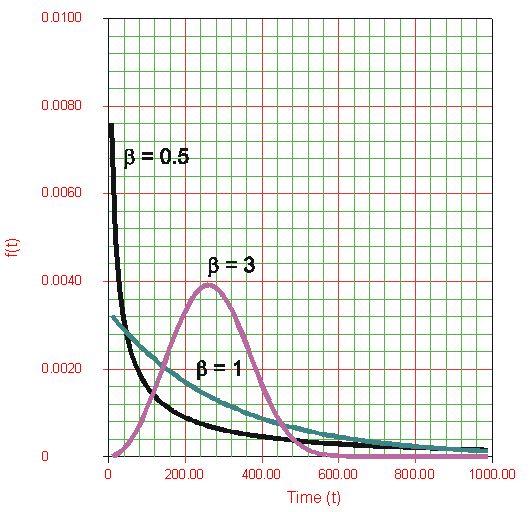sample weibull distribution plot
