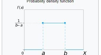 uniform probability distribution plot