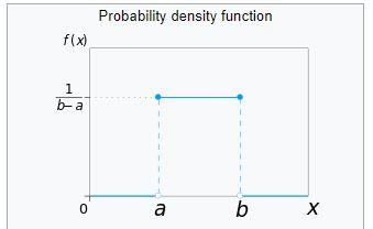 uniform probability distribution plot