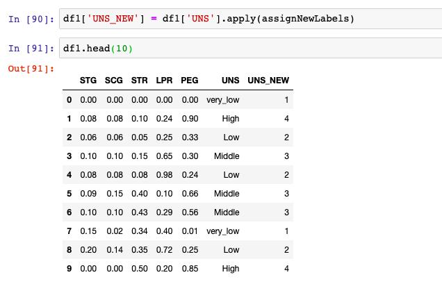 Python Data frame columns - Labels assigned new value