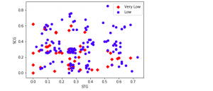 Scatter Plot representing Two Classes